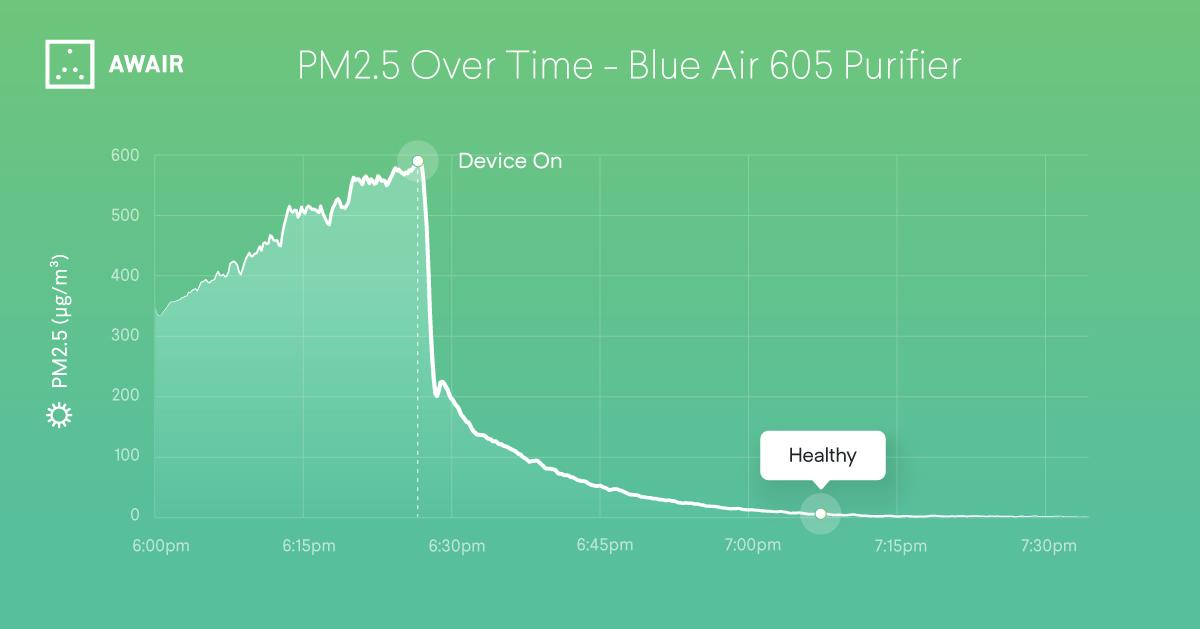 Blue Air 605