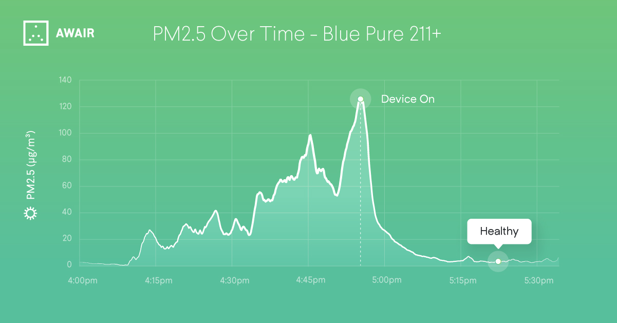 Blue Pure 211+